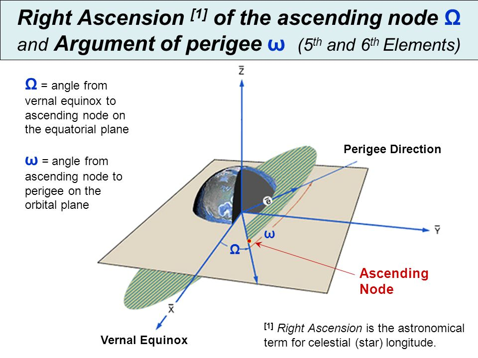 Right Ascension [1] of the ascending node Ω and Argument of perigee ω (5th and 6th Elements)